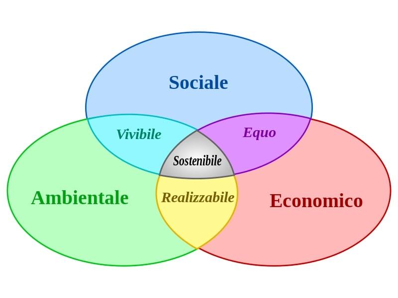obiettivi-per-uno-sviluppo-sostenibile